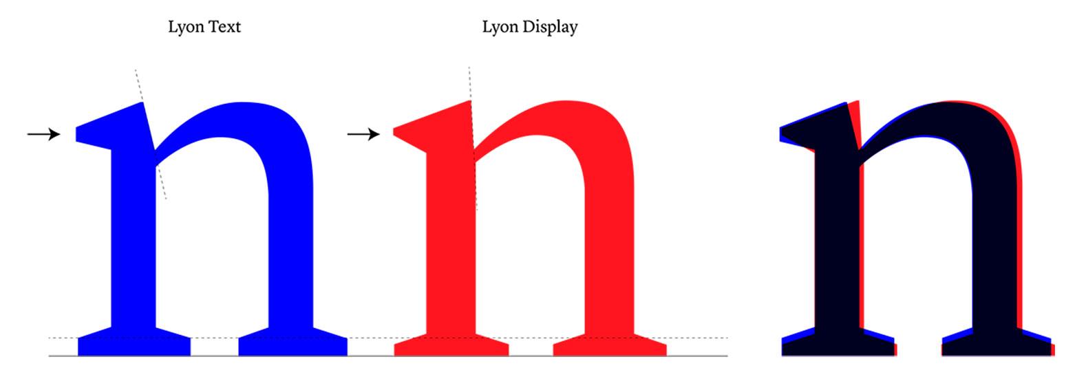 Text vs Display